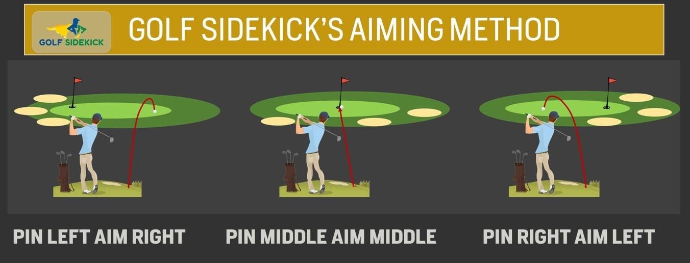 98f4542c3251 Articles - Golf Sidekick